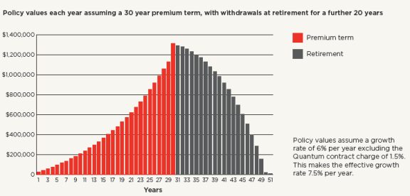 Policy values each year assuming a 30 year premium term, with withdrawals at retirement for a further 20 years. Policy values assume a growth rate of 6 percent per year excluding the Quantum contract charge of 1.5 percent. This makes the effective growth rate 7.5 percent per year.