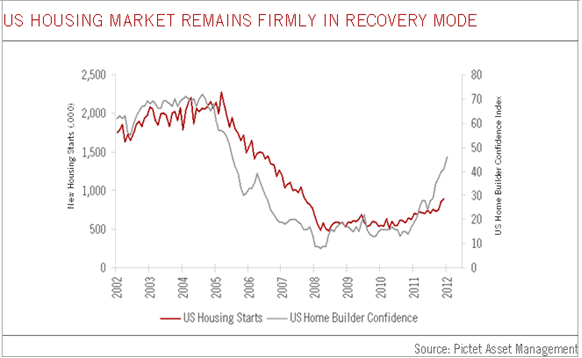 Number of new residential construction projects commenced between 2002 and 2012 and plotted against the US House Builder Confidence Index.
