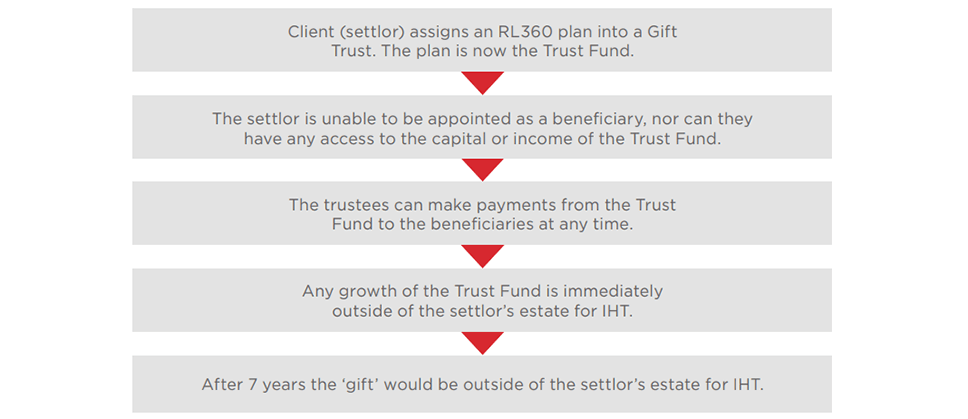 Client (settlor) assigns an RL360 plan into a Gift Trust. The plan is now the Trust Fund. - The settlor is unable to be appointed as a beneficiary, nor can they have any access to the capital or income of the Trust Fund. - The trustees can make payments from the Trust Fund to the beneficiaries at any time. - Any growth of the Trust Fund is immediately outside of the settlor's estate for IHT. - After 7 years the 'gift' would be outside of the settlor's estate for IHT.